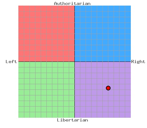 politicalcompass