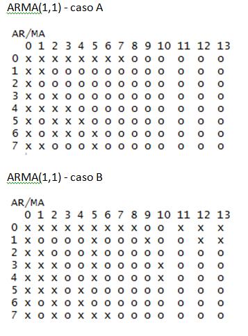 eacf_arma2
