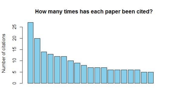paper_coautores