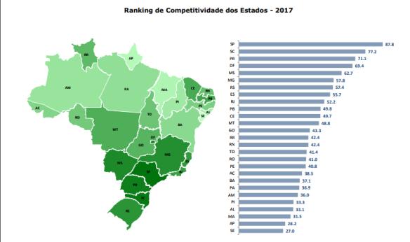 estadoscompetitividade